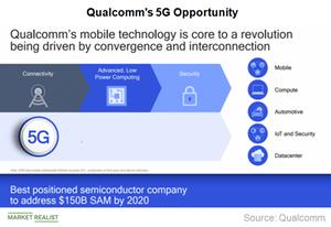 uploads/2018/10/A12_Semicondctors_QCOM_5G-Opportunity-1.png
