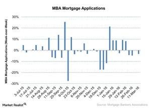 uploads/2016/03/MBA-Mortgage-Applications-2016-03-191.jpg