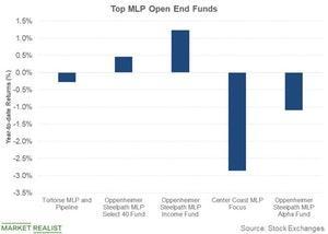 uploads/2018/10/top-mlp-open-end-funds-1.jpg