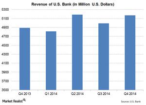 uploads///US Bank Revenue