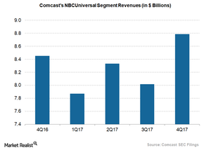 uploads/2018/02/Comcast-NBCUniversal-reveues-1.png