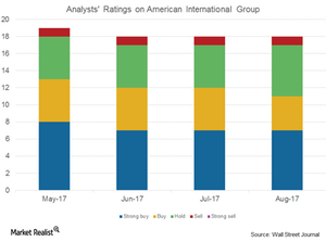 uploads/2017/08/Analysts-rating-on-AIG-1.png
