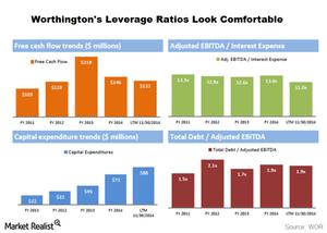 uploads/2015/03/leverage-ratios1.png