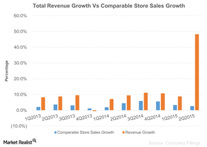 uploads/2015/09/Total-Revenue-Growth-Vs-Comparable-Store-Sales-Growth-2015-09-101.png