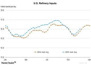 uploads/2015/11/U.S.-Refinery-Inputs-2015-11-261.jpg