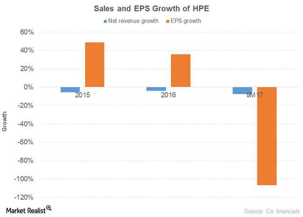 uploads///SALES EPS HPE
