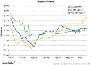 uploads/2017/10/Potash-Prices-2017-10-28-1.jpg