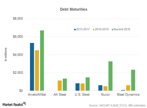 uploads/2015/09/debt-maturity-financial-health1.png