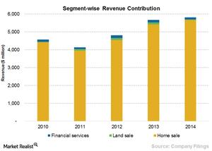 uploads/2015/07/Chart-10-revenue1.png