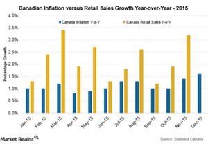 uploads///CAD Inflation Jan