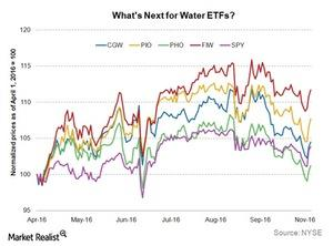 uploads/2016/11/Water-ETFs-1.jpg