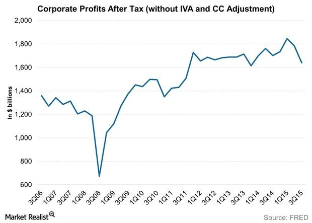 uploads///Corporate Profits After Tax without IVA and CC Adjustment