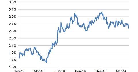 uploads/2014/05/10-year-bond-yield-LT.png