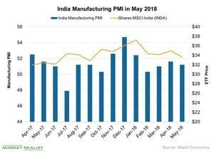 uploads/2018/06/India-Manufacturing-PMI-in-May-2018-2018-06-25-1.jpg