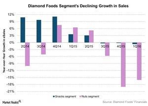 uploads///Diamond Foods Segments Declining Growth in Sales
