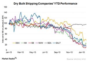 uploads/2016/01/Dry-bulk-companies-performance21.png