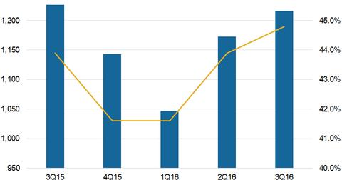 uploads/2016/12/Profitability-4.png