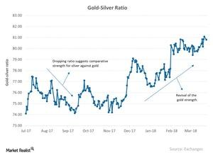 uploads///Gold Silver Ratio