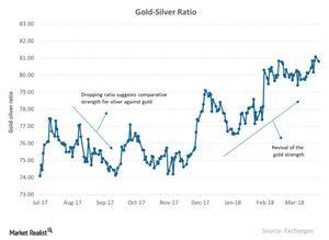 uploads/2018/05/Gold-Silver-Ratio-2018-03-28-1-1-1-1-1-1-1.jpg