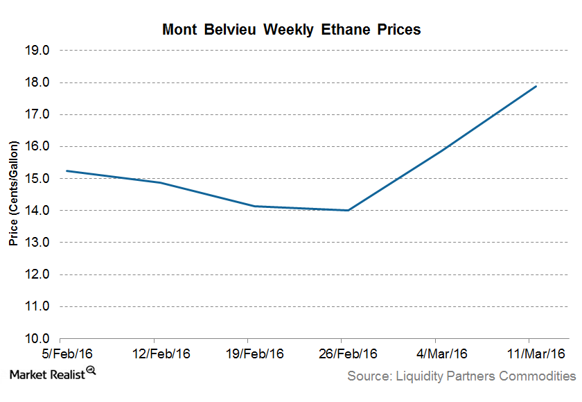uploads///Ethane prices
