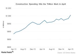 uploads/2015/06/construction-spending1.png
