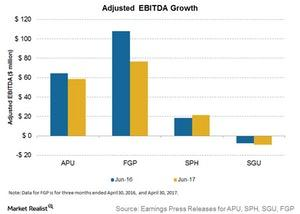 uploads///adjusted ebitda growth