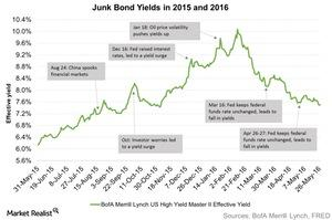uploads/2016/06/Junk-Bond-Yields-in-2015-and-2016-2016-06-02-1.jpg