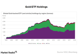 uploads/2018/03/ETF-Holdings-1.png