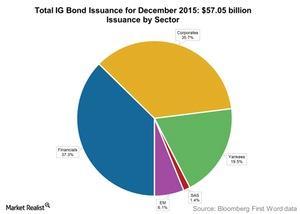 uploads///Total IG Bond Issuance for December