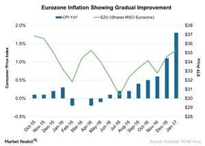 uploads/2017/02/Eurozone-Inflation-Showing-Gradual-Improvement-2017-02-27-1.jpg