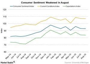 uploads/2015/08/consumer-sentiment1.jpg