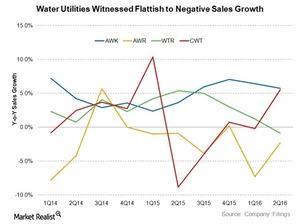 uploads///Water Sales