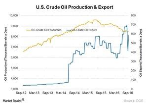 uploads/2016/09/US-oil-production-and-exports-1.jpg