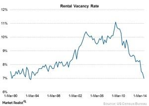 uploads/2015/03/Chart-11-Rental-vacancy31.jpg