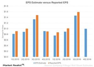 uploads/2016/02/EPS-Estimate-versus-Reported-EPS-2016-02-031.jpg