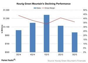 uploads///Keurig Green Mountains Declining Performance