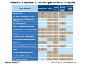 The main players in asset management