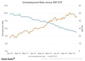uploads/2015/11/Unemployment-Rate-versus-XRT-ETF-2015-11-091.jpg