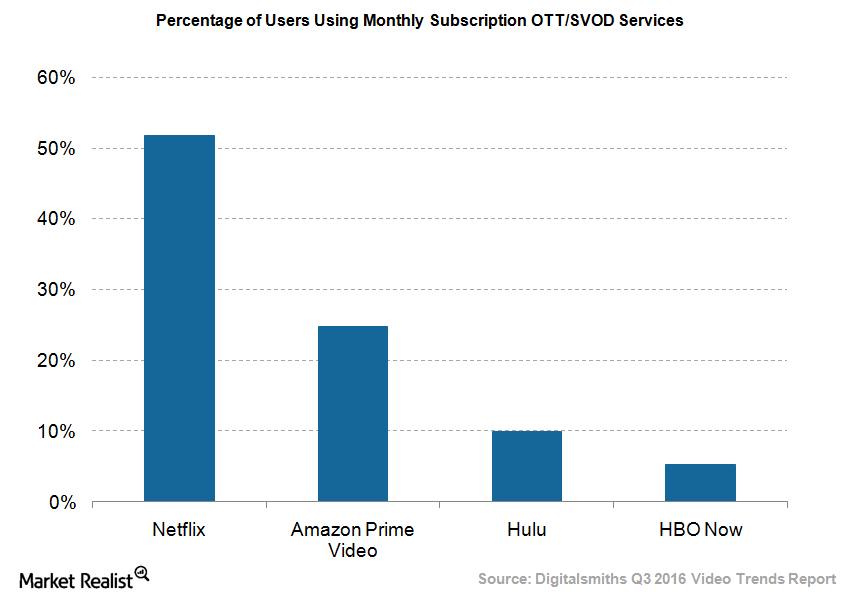 uploads///Video streaming service users