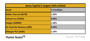 uploads///Janus Capital top selling