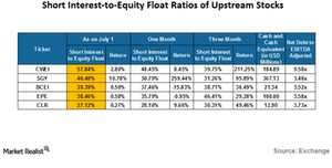 uploads/2016/07/short-interest-to-equity-float-ratio-1.png