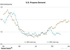 uploads/2015/11/U.S.-Propane-Demand-2015-11-201.jpg