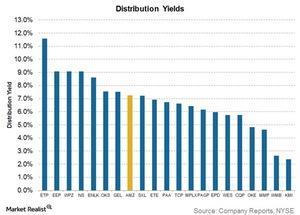 uploads/2016/10/distribution-yields-1.jpg