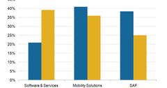 uploads///BlackBerry Revenue contribution segment