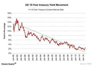 uploads///US  Year treasury Yield Movement