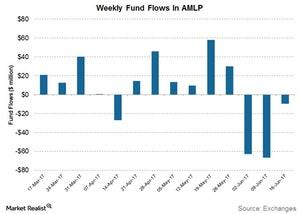 uploads/2017/06/weekly-fund-flows-1.jpg