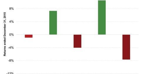 uploads///Voya Japan TOPIX Index Portfolio Class A