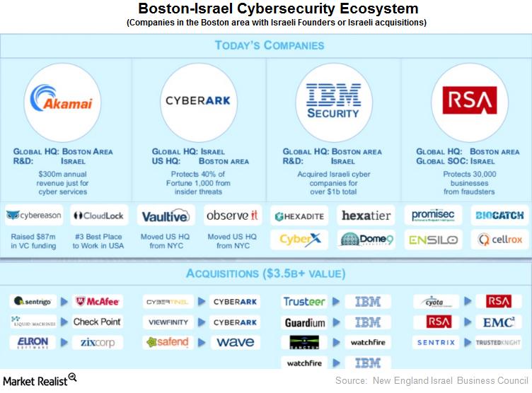 uploads///boston israel ecosystem