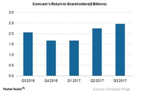 uploads///CMCSA return to shareholders_Q