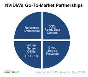 uploads///A_Semiconductors_NVDA_Go to market partners
